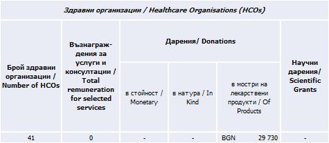 Здравни организации, 2019