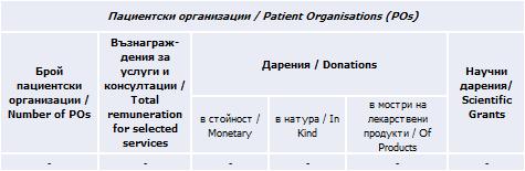 Пациентски организации, 2019